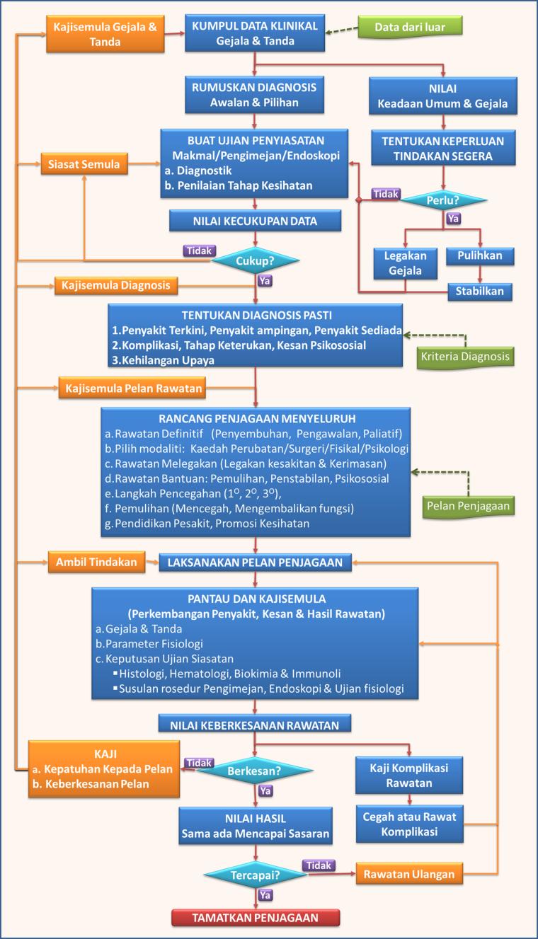 Algoritma Klinikal