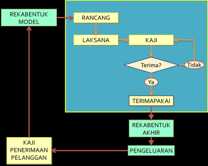 Kitaran RLKT