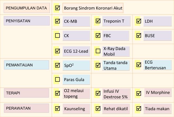 set-tugas-sindrom-koronari-akut