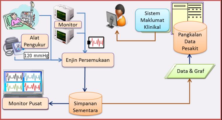 sistem-pantau